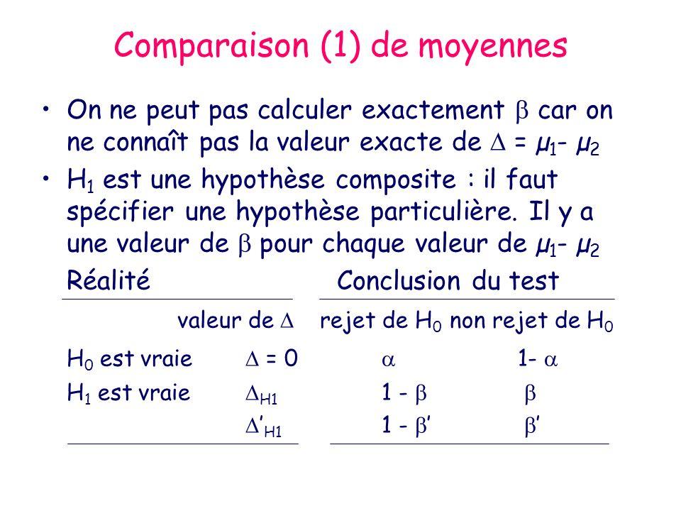 Comparaison (1) de moyennes On ne peut pas calculer exactement car on ne connaît pas la valeur exacte de = µ 1 - µ 2 H 1 est une hypothèse composite : il faut spécifier une hypothèse particulière.