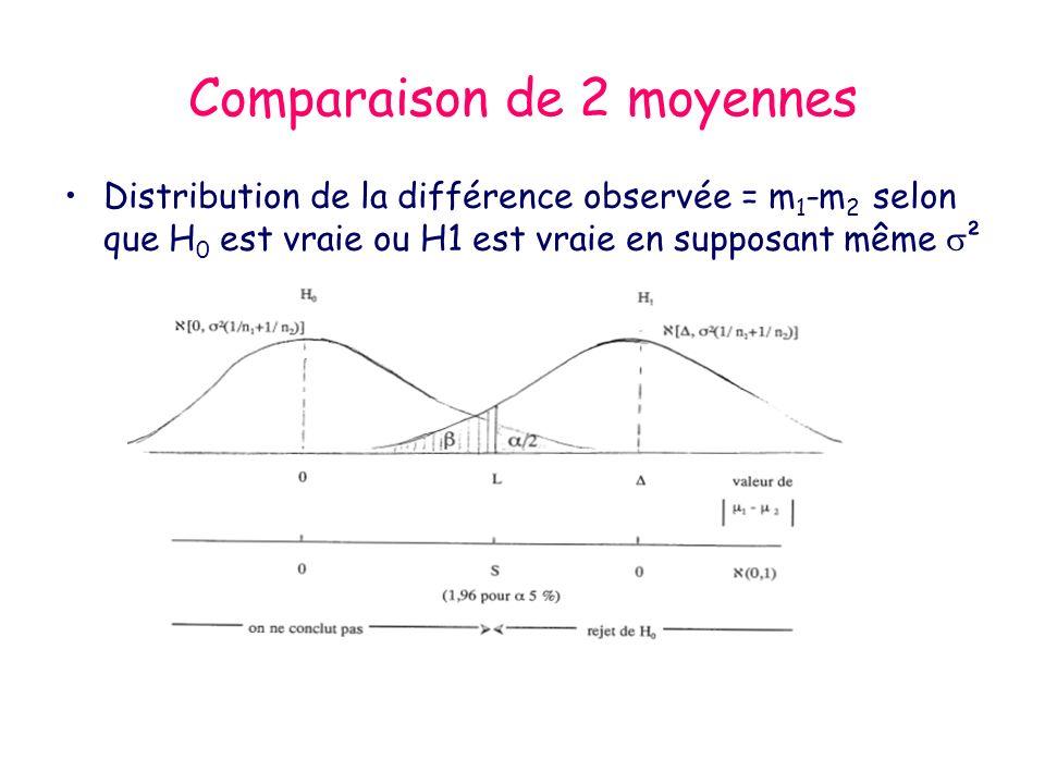 Comparaison de 2 moyennes Distribution de la différence observée = m 1 -m 2 selon que H 0 est vraie ou H1 est vraie en supposant même ²