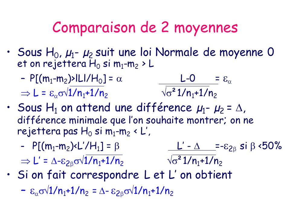Comparaison de 2 moyennes Sous H 0, µ 1 - µ 2 suit une loi Normale de moyenne 0 et on rejettera H 0 si m 1 -m 2 > L –P[(m 1 -m 2 )>lLl/H 0 ] = L-0 = L = 1/n 1 +1/n 2 ²1/n 1 +1/n 2 Sous H 1 on attend une différence µ 1 - µ 2 =, différence minimale que lon souhaite montrer ; on ne rejettera pas H 0 si m 1 -m 2 < L, – P[(m 1 -m 2 )<L/H 1 ] = L - =- 2 si <50% L = - 2 1/n 1 +1/n 2 ²1/n 1 +1/n 2 Si on fait correspondre L et L on obtient – 1/n 1 +1/n 2 = - 2 1/n 1 +1/n 2