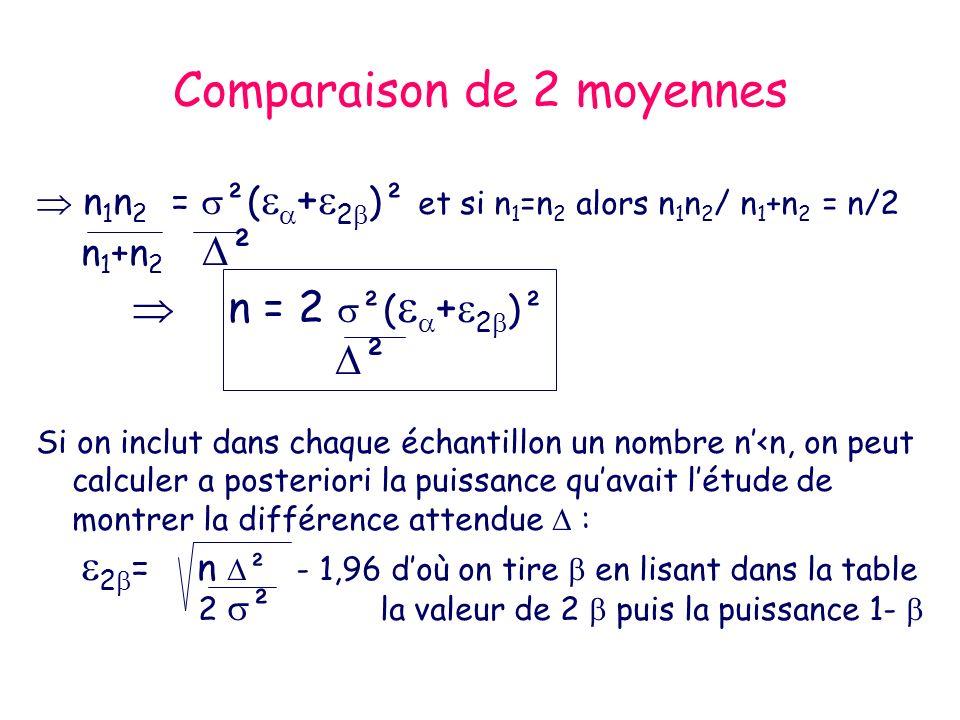 Comparaison de 2 moyennes n 1 n 2 = ²( + 2 )² et si n 1 =n 2 alors n 1 n 2 / n 1 +n 2 = n/2 n 1 +n 2 ² n = 2 ²( + 2 )² ² Si on inclut dans chaque échantillon un nombre n<n, on peut calculer a posteriori la puissance quavait létude de montrer la différence attendue : 2 = n ² - 1,96 doù on tire en lisant dans la table 2 ² la valeur de 2 puis la puissance 1-