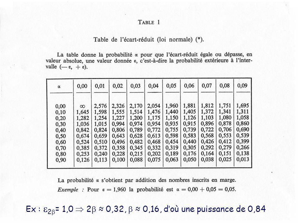 Ex : 2 = 1,0 2 0,32, 0,16, doù une puissance de 0,84