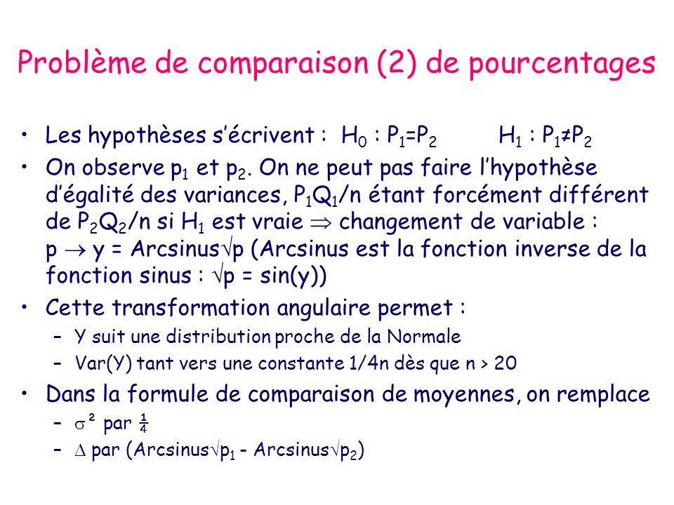 Problème de comparaison (2) de pourcentages Les hypothèses sécrivent : H 0 : P 1 =P 2 H 1 : P 1 P 2 On observe p 1 et p 2.