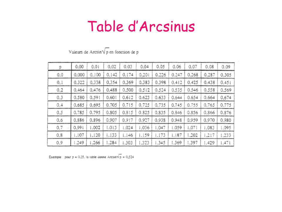 Table dArcsinus
