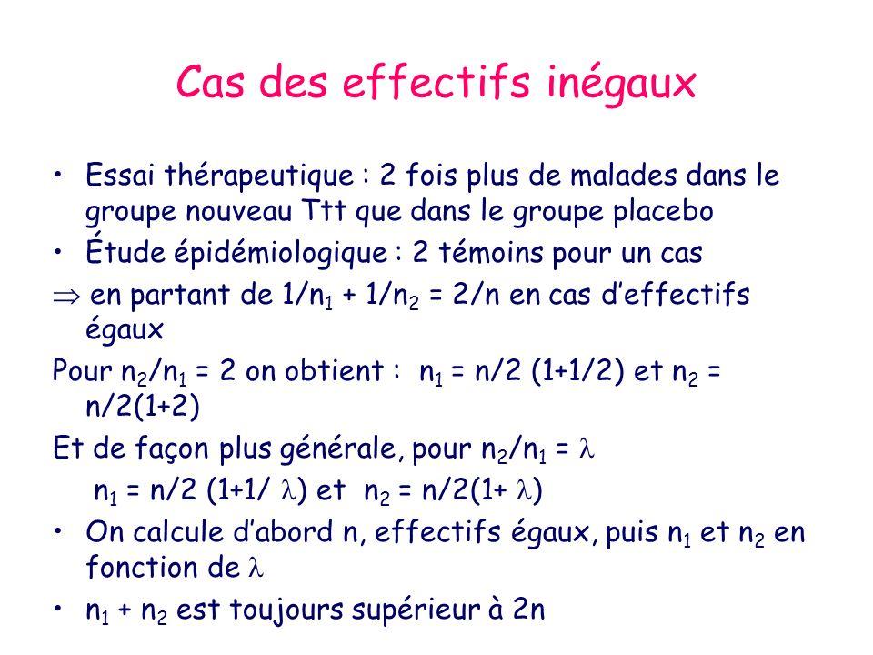 Cas des effectifs inégaux Essai thérapeutique : 2 fois plus de malades dans le groupe nouveau Ttt que dans le groupe placebo Étude épidémiologique : 2 témoins pour un cas en partant de 1/n 1 + 1/n 2 = 2/n en cas deffectifs égaux Pour n 2 /n 1 = 2 on obtient : n 1 = n/2 (1+1/2) et n 2 = n/2(1+2) Et de façon plus générale, pour n 2 /n 1 = n 1 = n/2 (1+1/ ) et n 2 = n/2(1+ ) On calcule dabord n, effectifs égaux, puis n 1 et n 2 en fonction de n 1 + n 2 est toujours supérieur à 2n