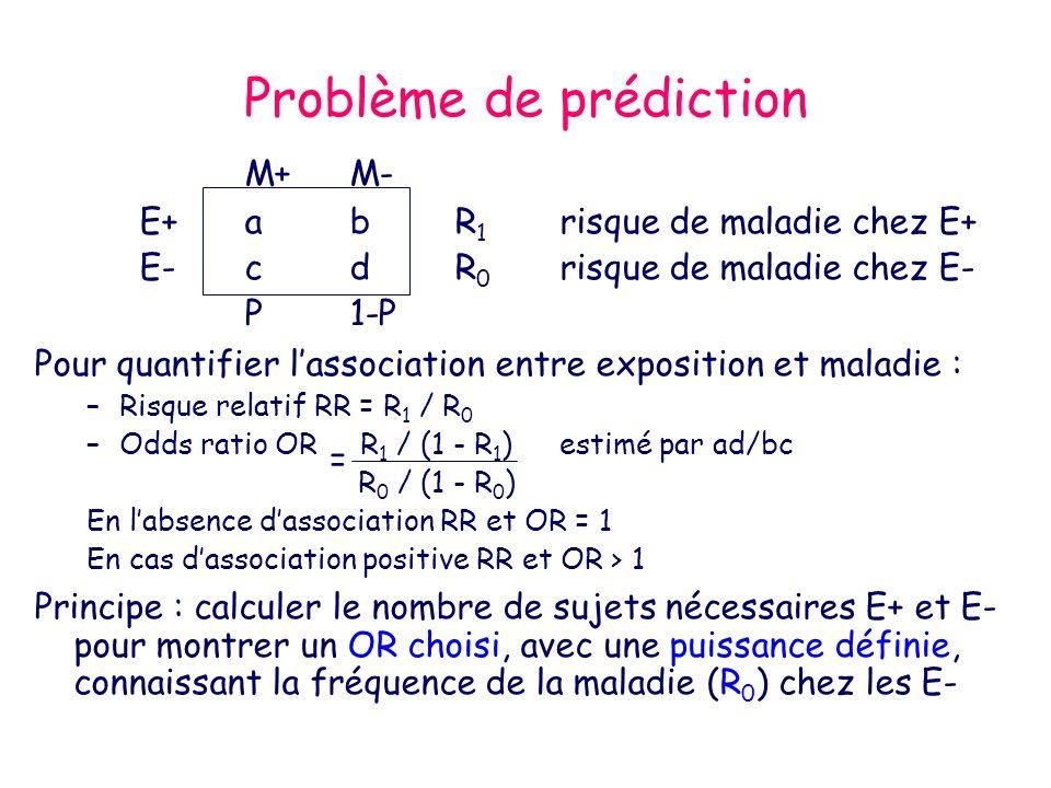 Problème de prédiction M+M- E+abR 1 risque de maladie chez E+ E-cdR 0 risque de maladie chez E- P1-P Pour quantifier lassociation entre exposition et maladie : –Risque relatif RR = R 1 / R 0 –Odds ratio OR R 1 / (1 - R 1 )estimé par ad/bc R 0 / (1 - R 0 ) En labsence dassociation RR et OR = 1 En cas dassociation positive RR et OR > 1 Principe : calculer le nombre de sujets nécessaires E+ et E- pour montrer un OR choisi, avec une puissance définie, connaissant la fréquence de la maladie (R 0 ) chez les E- =