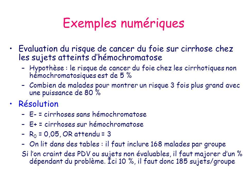 Exemples numériques Evaluation du risque de cancer du foie sur cirrhose chez les sujets atteints dhémochromatose –Hypothèse : le risque de cancer du foie chez les cirrhotiques non hémochromatosiques est de 5 % –Combien de malades pour montrer un risque 3 fois plus grand avec une puissance de 80 % Résolution –E- = cirrhoses sans hémochromatose –E+ = cirrhoses sur hémochromatose –R 0 = 0,05, OR attendu = 3 –On lit dans des tables : il faut inclure 168 malades par groupe Si lon craint des PDV ou sujets non évaluables, il faut majorer dun % dépendant du problème.