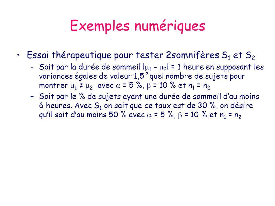 Exemples numériques Essai thérapeutique pour tester 2somnifères S 1 et S 2 –Soit par la durée de sommeil l 1 - 2 l = 1 heure en supposant les variances égales de valeur 1,5²quel nombre de sujets pour montrer 1 2 avec = 5 %, = 10 % et n 1 = n 2 –Soit par le % de sujets ayant une durée de sommeil dau moins 6 heures.