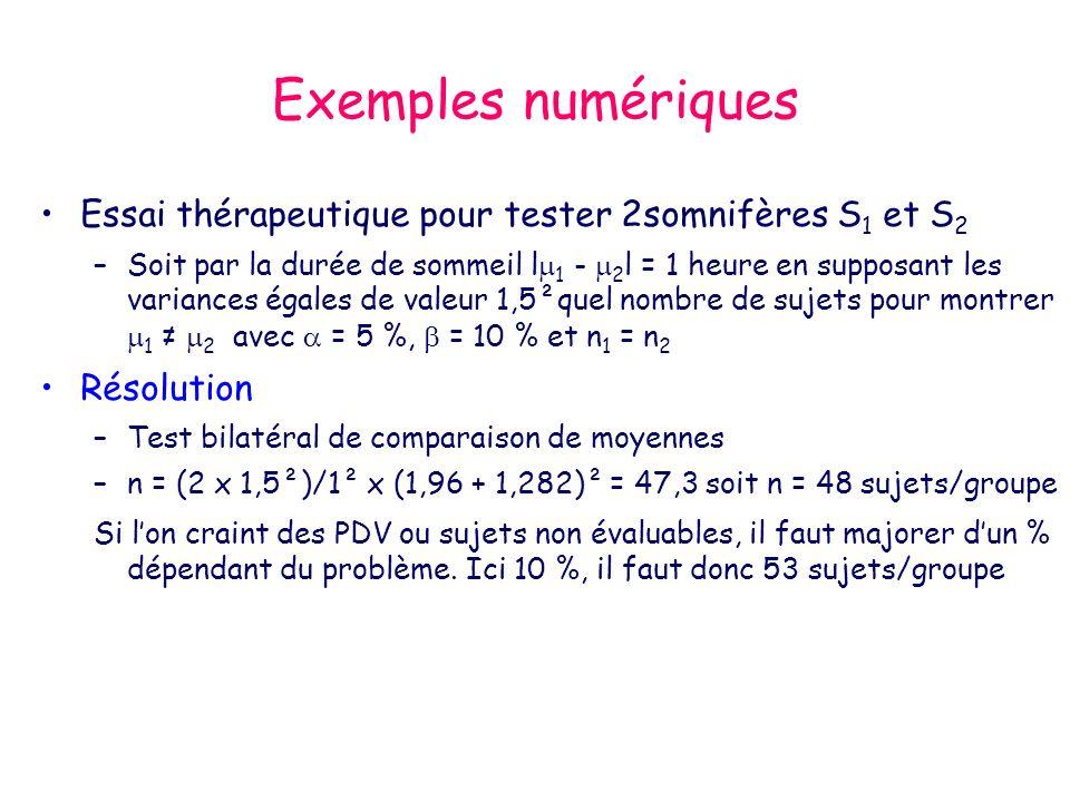 Exemples numériques Essai thérapeutique pour tester 2somnifères S 1 et S 2 –Soit par la durée de sommeil l 1 - 2 l = 1 heure en supposant les variances égales de valeur 1,5²quel nombre de sujets pour montrer 1 2 avec = 5 %, = 10 % et n 1 = n 2 Résolution –Test bilatéral de comparaison de moyennes –n = (2 x 1,5²)/1² x (1,96 + 1,282)² = 47,3 soit n = 48 sujets/groupe Si lon craint des PDV ou sujets non évaluables, il faut majorer dun % dépendant du problème.