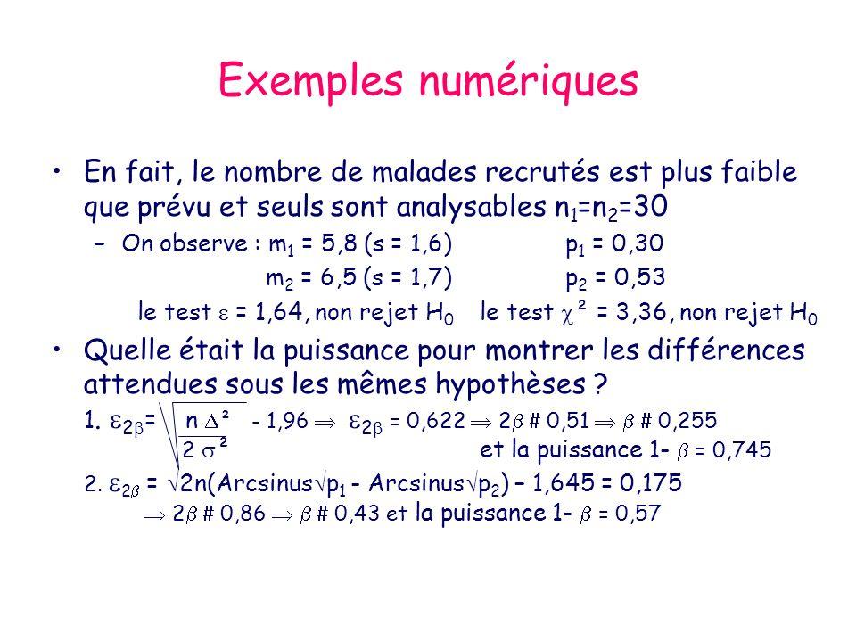 Exemples numériques En fait, le nombre de malades recrutés est plus faible que prévu et seuls sont analysables n 1 =n 2 =30 –On observe : m 1 = 5,8 (s = 1,6)p 1 = 0,30 m 2 = 6,5 (s = 1,7)p 2 = 0,53 le test = 1,64, non rejet H 0 le test ² = 3,36, non rejet H 0 Quelle était la puissance pour montrer les différences attendues sous les mêmes hypothèses .