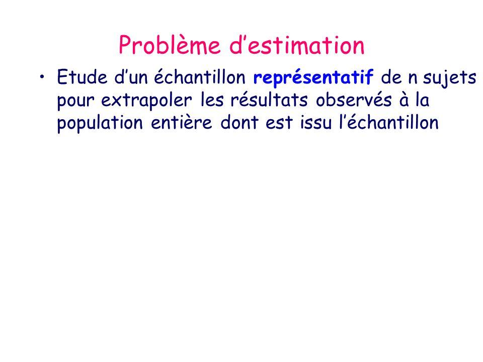 Problème destimation Etude dun échantillon représentatif de n sujets pour extrapoler les résultats observés à la population entière dont est issu léchantillon Estimation sur léchantillon de la mesure –Évènement en terme de fréquence p observé avec son écart-type pq/n(1) –Mesure dune variable quantitative sous forme de moyenne avec son écart-type sem ( s²/n)(2)