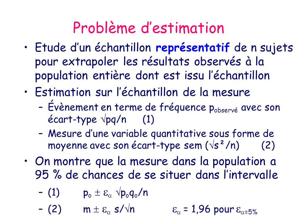 Problème destimation Etude dun échantillon représentatif de n sujets pour extrapoler les résultats observés à la population entière dont est issu léchantillon Estimation sur léchantillon de la mesure –Évènement en terme de fréquence p observé avec son écart-type pq/n(1) –Mesure dune variable quantitative sous forme de moyenne avec son écart-type sem ( s²/n)(2) On montre que la mesure dans la population a 95 % de chances de se situer dans lintervalle –(1) p o p o q o /n –(2) m s/ n = 1,96 pour =5%