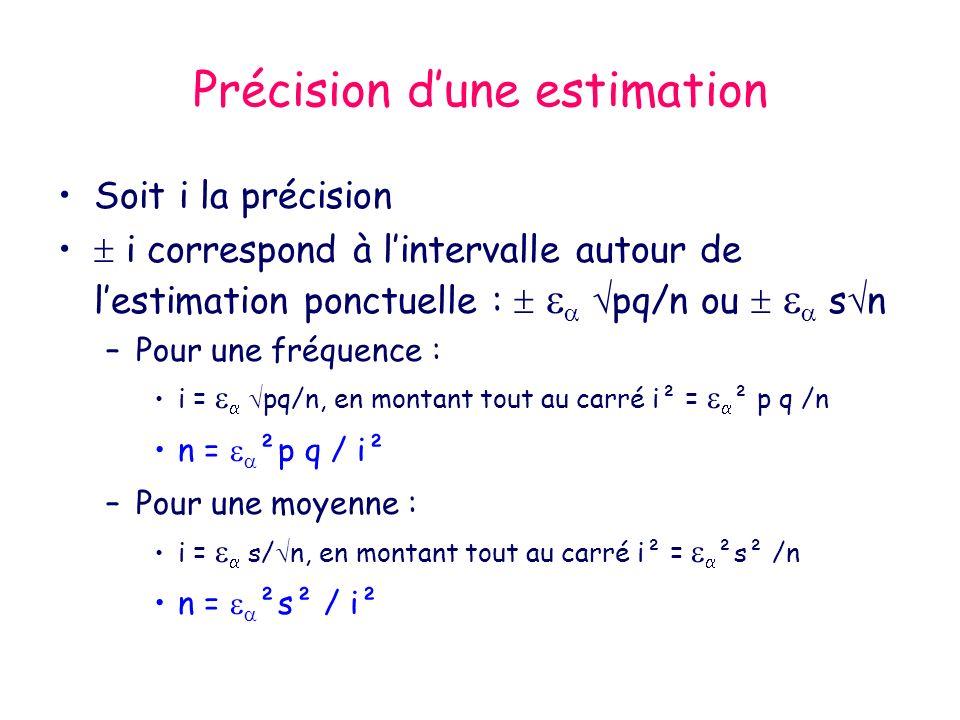 Précision dune estimation Soit i la précision i correspond à lintervalle autour de lestimation ponctuelle : pq/n ou s n –Pour une fréquence : i = pq/n, en montant tout au carré i² = ² p q /n n = ²p q / i² –Pour une moyenne : i = s/ n, en montant tout au carré i² = ²s² /n n = ²s² / i²