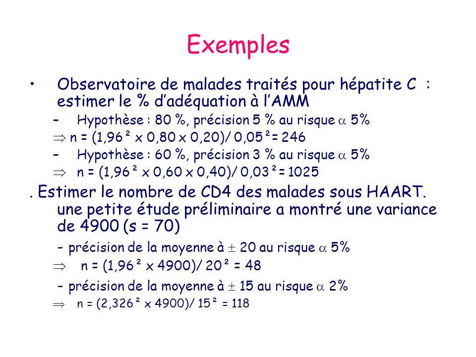 Exemples Observatoire de malades traités pour hépatite C : estimer le % dadéquation à lAMM –Hypothèse : 80 %, précision 5 % au risque 5% n = (1,96² x 0,80 x 0,20)/ 0,05²= 246 –Hypothèse : 60 %, précision 3 % au risque 5% n = (1,96² x 0,60 x 0,40)/ 0,03²= 1025.