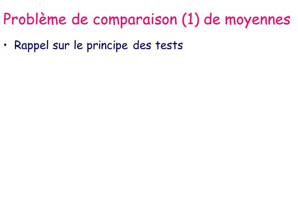Problème de comparaison (1) de moyennes Rappel sur le principe des tests –Formuler les hypothèses : H 0 : µ 1 = µ 2 H 1 : µ 1 µ 2 formulation bilatérale