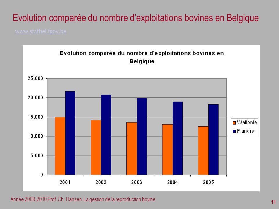 Année 2009-2010 Prof. Ch. Hanzen-La gestion de la reproduction bovine 11 Evolution comparée du nombre dexploitations bovines en Belgique www.statbel.f