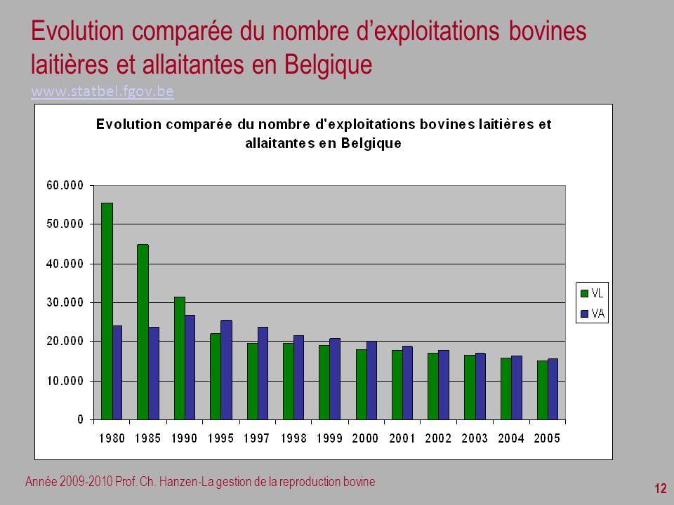 Année 2009-2010 Prof. Ch. Hanzen-La gestion de la reproduction bovine 12 Evolution comparée du nombre dexploitations bovines laitières et allaitantes