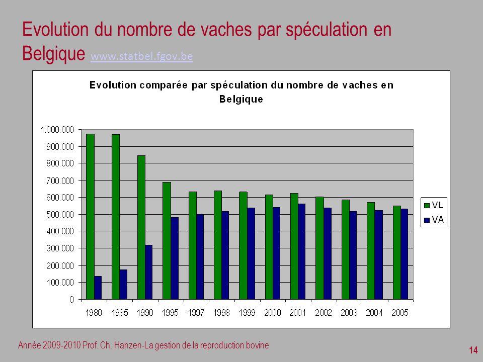 Année 2009-2010 Prof. Ch. Hanzen-La gestion de la reproduction bovine 14 Evolution du nombre de vaches par spéculation en Belgique www.statbel.fgov.be