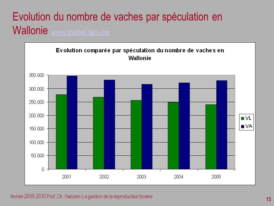 Année 2009-2010 Prof. Ch. Hanzen-La gestion de la reproduction bovine 15 Evolution du nombre de vaches par spéculation en Wallonie www.statbel.fgov.be