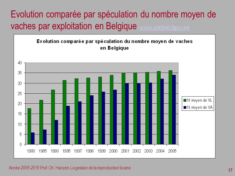 Année 2009-2010 Prof. Ch. Hanzen-La gestion de la reproduction bovine 17 Evolution comparée par spéculation du nombre moyen de vaches par exploitation