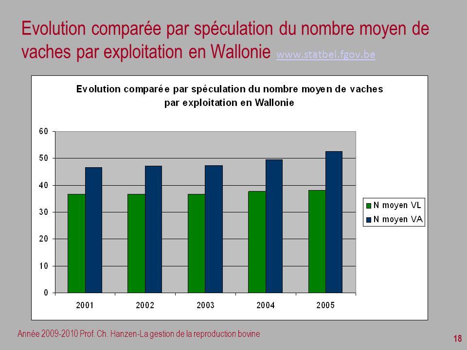 Année 2009-2010 Prof. Ch. Hanzen-La gestion de la reproduction bovine 18 Evolution comparée par spéculation du nombre moyen de vaches par exploitation