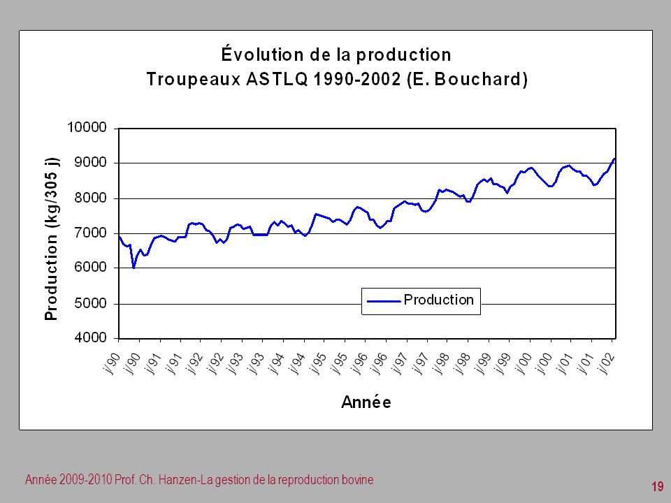 Année 2009-2010 Prof. Ch. Hanzen-La gestion de la reproduction bovine 19