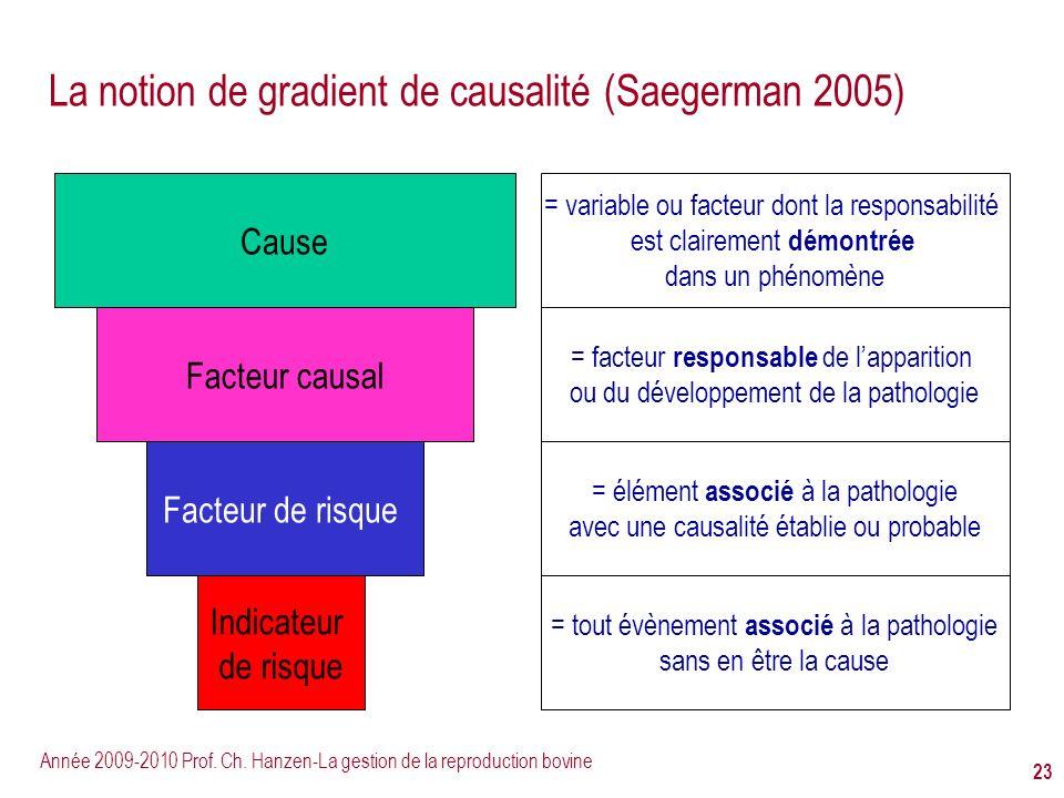 Année 2009-2010 Prof. Ch. Hanzen-La gestion de la reproduction bovine 23 La notion de gradient de causalité (Saegerman 2005) Cause Facteur de risque =