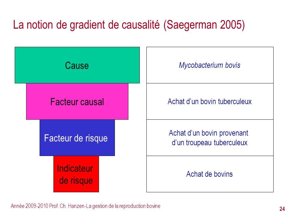 Année 2009-2010 Prof. Ch. Hanzen-La gestion de la reproduction bovine 24 La notion de gradient de causalité (Saegerman 2005) Cause Facteur de risque M