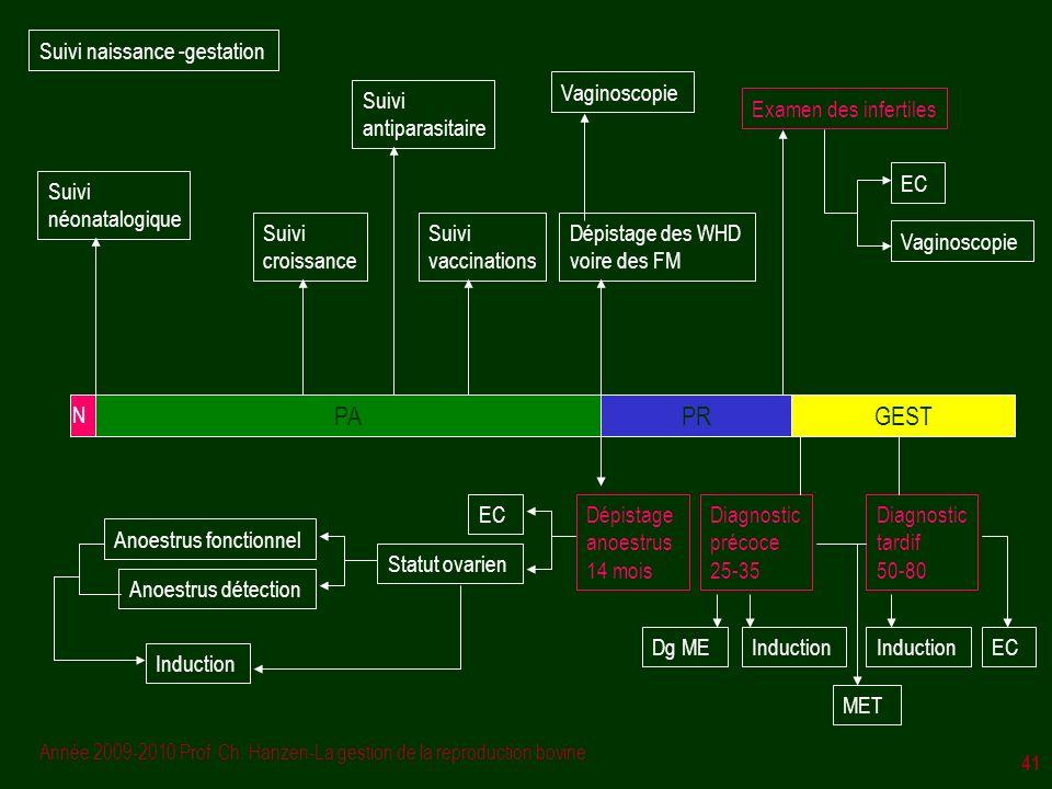 Année 2009-2010 Prof. Ch. Hanzen-La gestion de la reproduction bovine 41 PAPRGEST Dépistage anoestrus 14 mois EC Statut ovarien Diagnostic précoce 25-