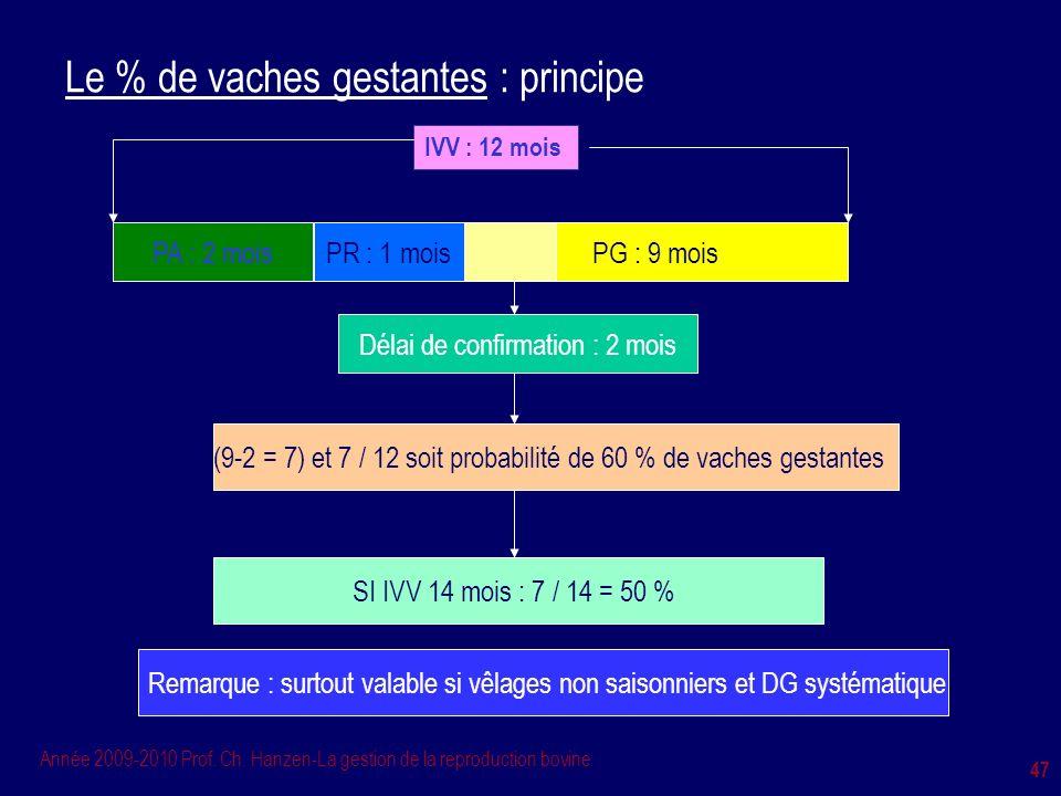 Année 2009-2010 Prof. Ch. Hanzen-La gestion de la reproduction bovine 47 Le % de vaches gestantes : principe PA : 2 moisPR : 1 moisPG : 9 mois Délai d