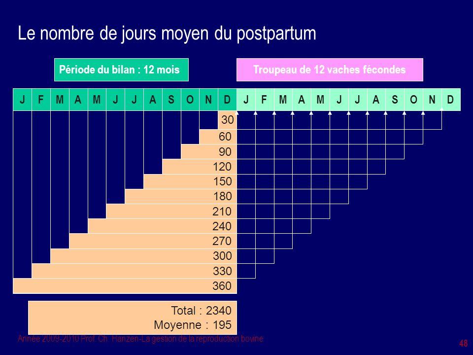 Année 2009-2010 Prof. Ch. Hanzen-La gestion de la reproduction bovine 48 Le nombre de jours moyen du postpartum J Période du bilan : 12 mois FMAMJJASO