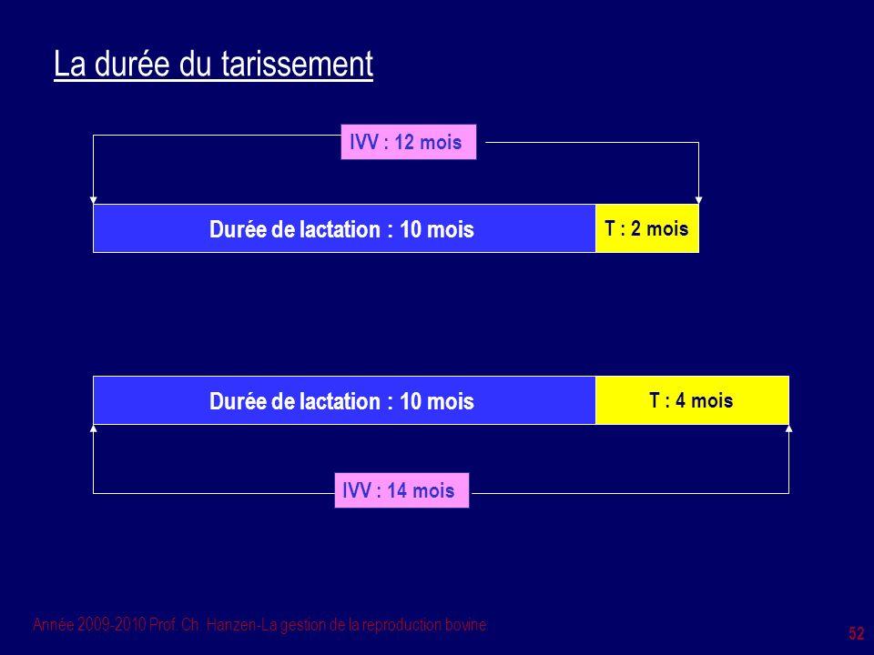 Année 2009-2010 Prof. Ch. Hanzen-La gestion de la reproduction bovine 52 La durée du tarissement Durée de lactation : 10 mois T : 2 mois IVV : 12 mois