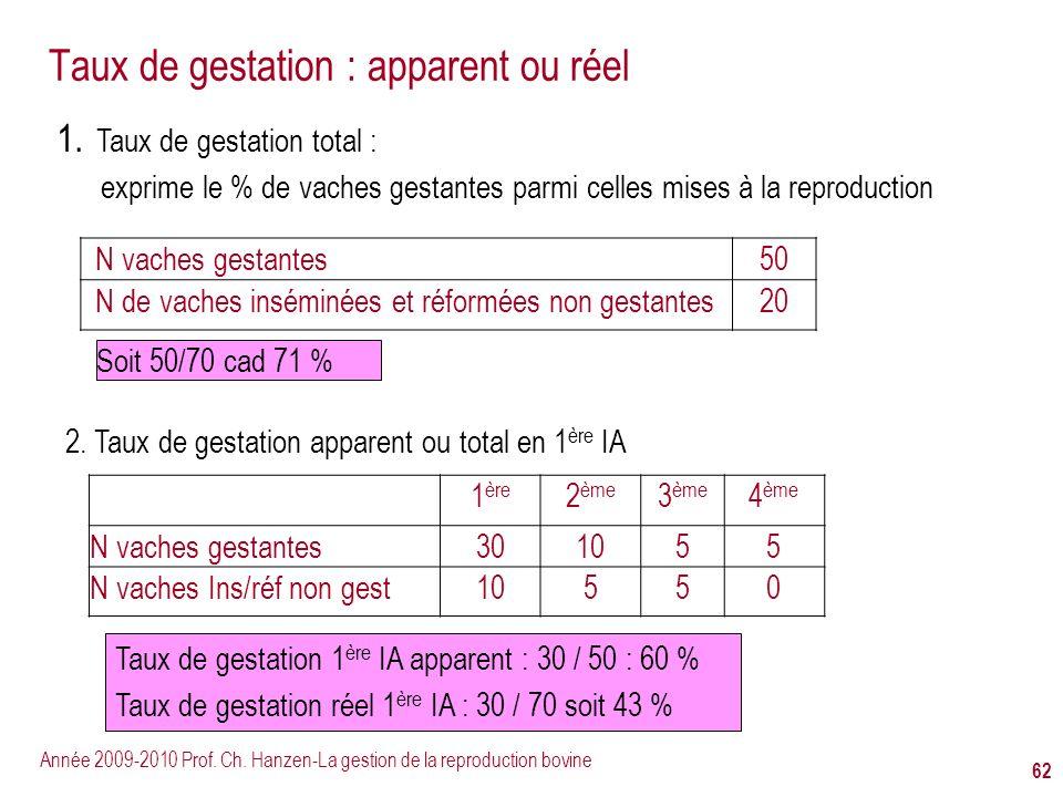 Année 2009-2010 Prof. Ch. Hanzen-La gestion de la reproduction bovine 62 Taux de gestation : apparent ou réel N vaches gestantes50 N de vaches insémin