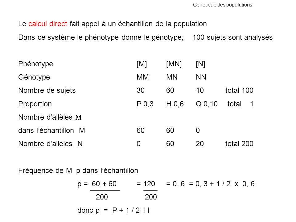 Génétique des populations Le calcul direct fait appel à un échantillon de la population Dans ce système le phénotype donne le génotype; 100 sujets son