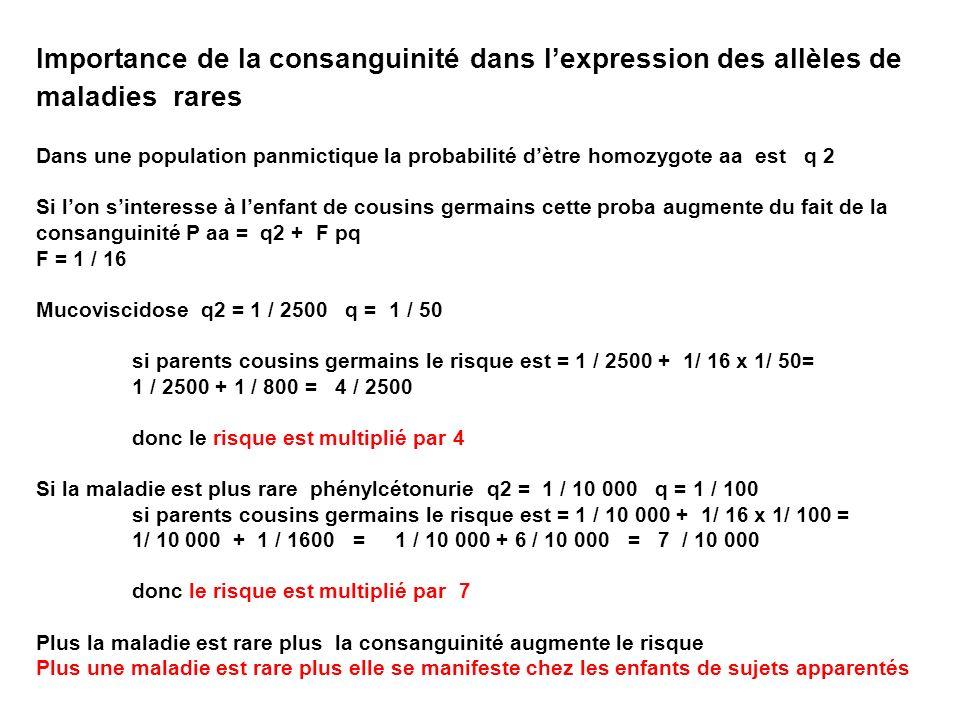 Importance de la consanguinité dans lexpression des allèles de maladies rares Dans une population panmictique la probabilité dètre homozygote aa est q