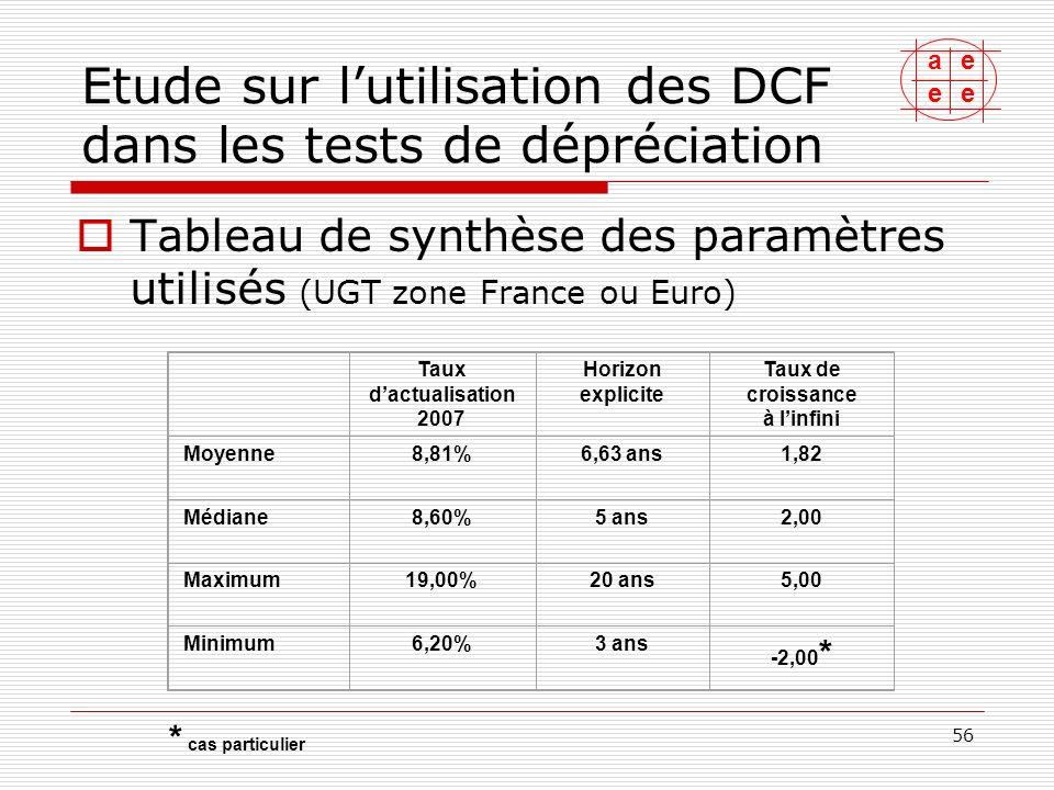 ae ee 57 Etude sur lutilisation des DCF dans les tests de dépréciation Evolution des taux dactualisation utilisés (UGT zone France ou Euro) * moyenne 6 mois : 4,39% 200720062005 Taux dactualisation (moyenne)8,81%8,61%8,33% Taux des OAT au 31/12 ( source : AFT ) 4,47% * 3,98%3,30% Taux de croissance à linfini (moyenne)1,82%2,05%-