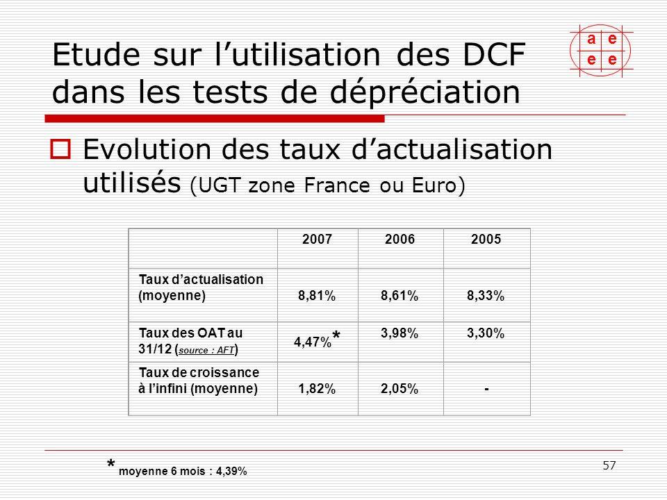ae ee 58 Etude sur lutilisation des DCF dans les tests de dépréciation Tableau de synthèse par secteur Taux dactualisation (moyenne) Taux dactualisation (fourchette ) Horizon explicite (fourchette) Taux de croissance à linfini (fourchette) Agroalimentaire (2 stés) 7,45%6,7 à 8%NC-2 à 2% Automobile (3 stés) 9,38%8 à 10,1%4 ans0 à 1,5% Banque-assurance (4 stés) 11,3%9,2 à 13,4%3 ans0 à 3% Bâtiment (3 stés) 8,38%7,7 à 10,2%7 à 10 ans1 à 2,5% Conglomérats (2 stés) 7,3%6,48 à 8,3%3 à 5 ans2 à 3% Consommation (1 sté) 8% 5 ans2%