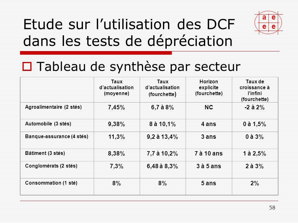 ae ee 59 Etude sur lutilisation des DCF dans les tests de dépréciation Tableau de synthèse par secteur (suite) Taux dactualisation (moyenne) Taux dactualisation (fourchette) Horizon explicite (fourchette) Taux de croissance à linfini (fourchette) Distribution (2 stés) 8,05%7,3 à 8,8%4 à 5 ans0,5% Electronique (1 sté) 10%NC Energie (2 stés) 8%NC Immobilier (1 sté) NC Industrie (4 stés) 8,67%7,5 à 10%5 à 7 ans1 à 2% Informatique (1 sté) 10,15%10,1 à 10,2%5 ans3%