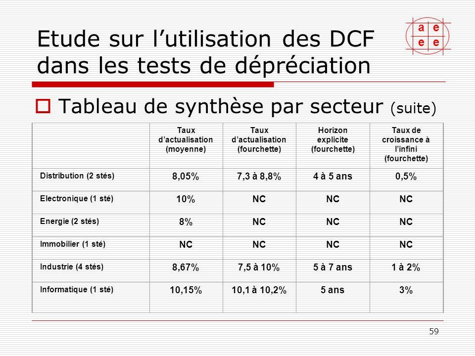 ae ee 60 Etude sur lutilisation des DCF dans les tests de dépréciation Tableau de synthèse par secteur (suite) Taux dactualisation (moyenne) Taux dactualisation (fourchette) Horizon explicite (fourchette) Taux de croissance à linfini (fourchette) Luxe (2 stés) 11,55%8,6 à 19%5 à 10 ans2 à 3% Média-publicité (1 sté) 8,51%8 à 9,25%NC0 à 2% Santé (1 sté) 10,5%10 à 11%20 ans4 à 5% Services (1 sté) 6,5%6,2 à 7,1%6 à 15 ans0,5 à 3% Télécom (1 sté) 11,3% NC0 à 3% Tourisme (2 stés) 7,8%7 à 8,6%10 ans2%
