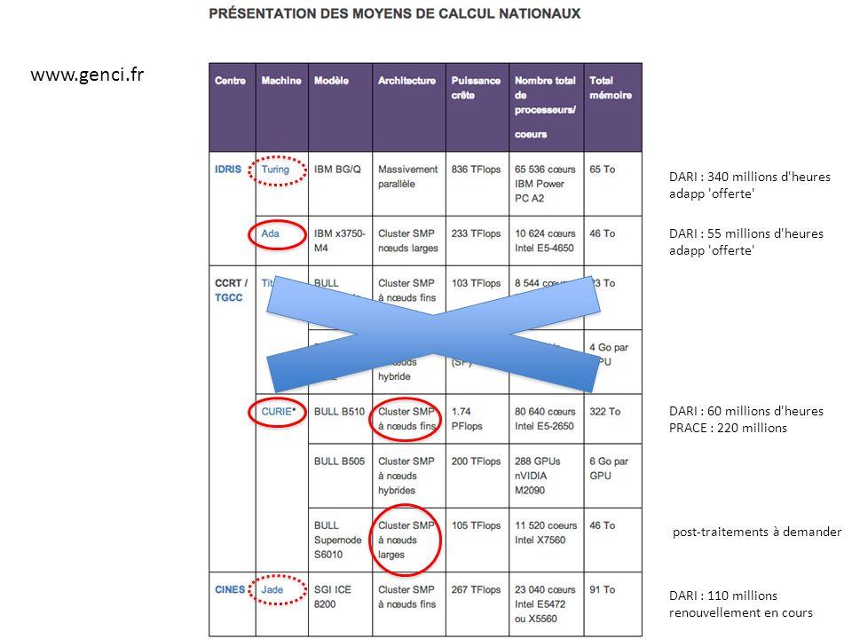 www.genci.fr DARI : 55 millions d heures adapp offerte DARI : 60 millions d heures PRACE : 220 millions post-traitements à demander DARI : 110 millions renouvellement en cours DARI : 340 millions d heures adapp offerte