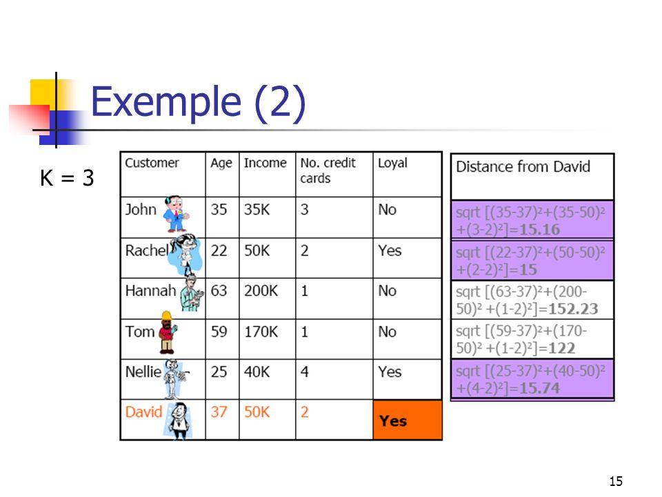 15 Exemple (2) K = 3