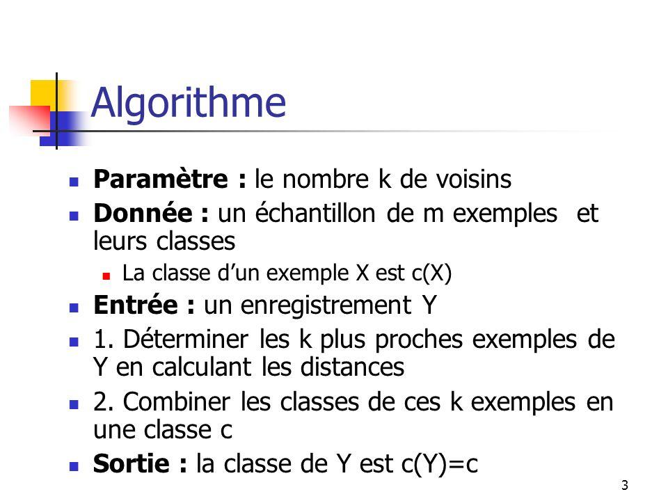 3 Algorithme Paramètre : le nombre k de voisins Donnée : un échantillon de m exemples et leurs classes La classe dun exemple X est c(X) Entrée : un en