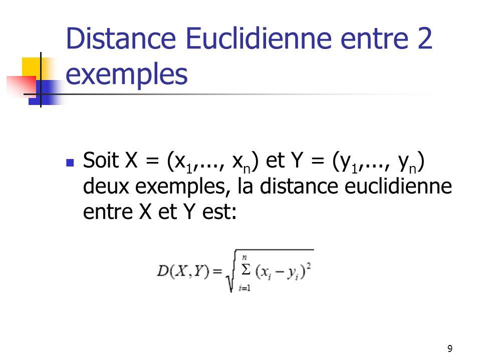 9 Distance Euclidienne entre 2 exemples Soit X = (x 1,..., x n ) et Y = (y 1,..., y n ) deux exemples, la distance euclidienne entre X et Y est: