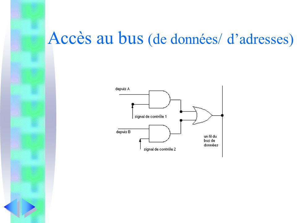 Accès au bus (de données/ dadresses)