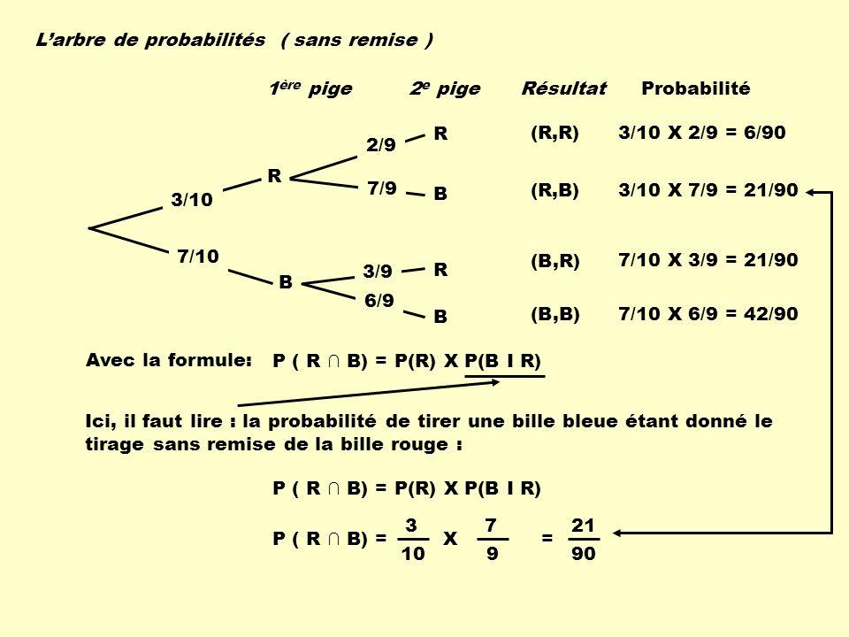 Larbre de probabilités ( sans remise ) R B R B R B 3/10 7/10 2/9 7/9 3/9 6/9 (R,R) (R,B) (B,R) (B,B) 3/10 X 2/9 = 6/90 3/10 X 7/9 = 21/90 7/10 X 3/9 =