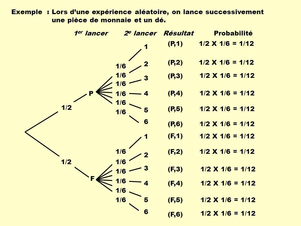 Exemple : Lors dune expérience aléatoire, on lance successivement une pièce de monnaie et un dé. P F 1 2 3 4 5 6 1 2 3 4 5 6 1/2 1/6 (P,1) (P,2) (P,3)