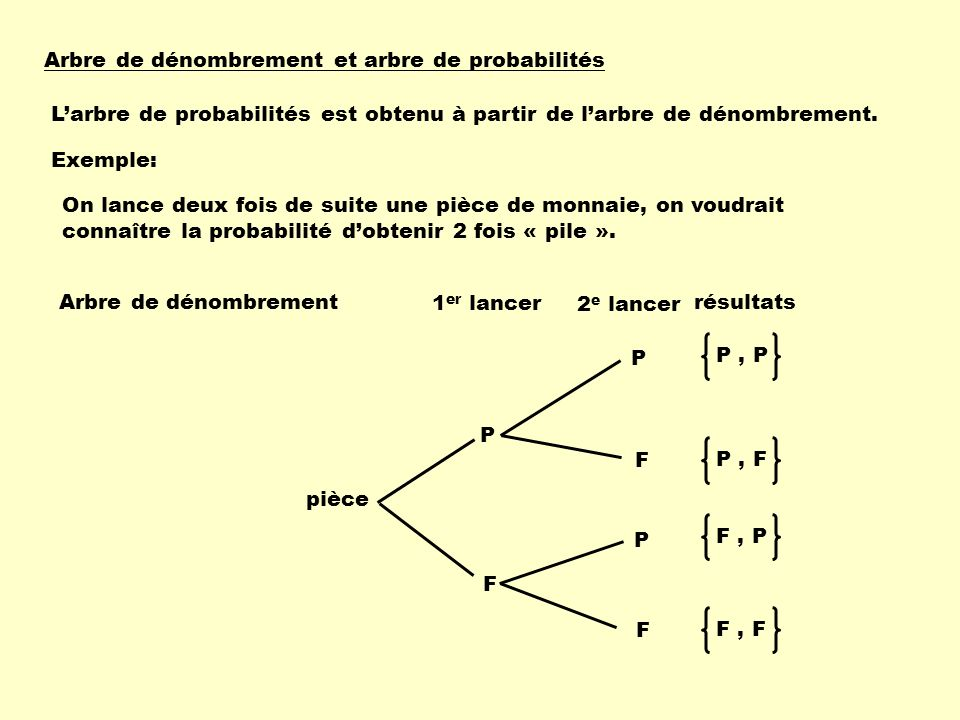 Arbre de dénombrement et arbre de probabilités Larbre de probabilités est obtenu à partir de larbre de dénombrement. Exemple: On lance deux fois de su