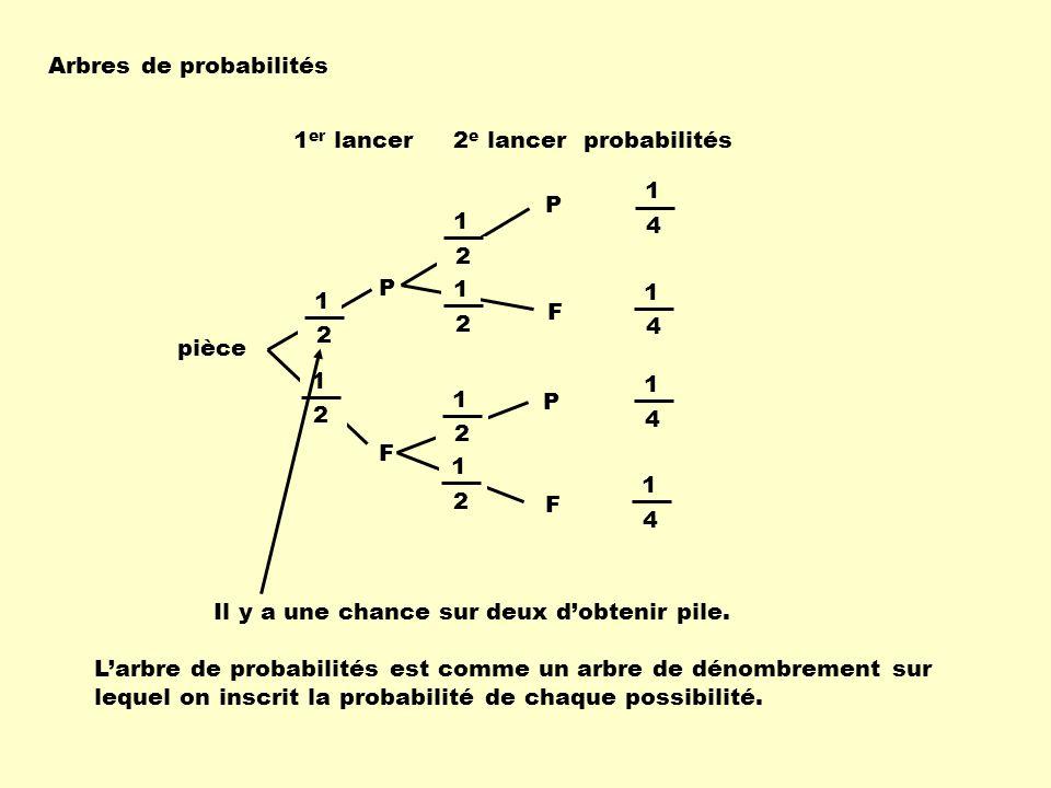 pièce 1 er lancer2 e lancer P F F P 1 2 1 2 1 2 1 2 P F 1 2 1 2 1 4 1 4 1 4 1 4 Arbres de probabilités probabilités Il y a une chance sur deux dobteni