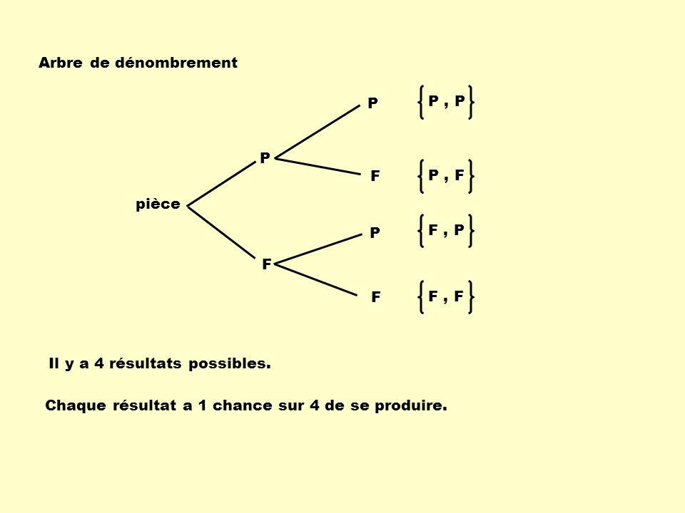 P, P P, F F, P F, F pièce P F F P P F Arbre de dénombrement Il y a 4 résultats possibles. Chaque résultat a 1 chance sur 4 de se produire.