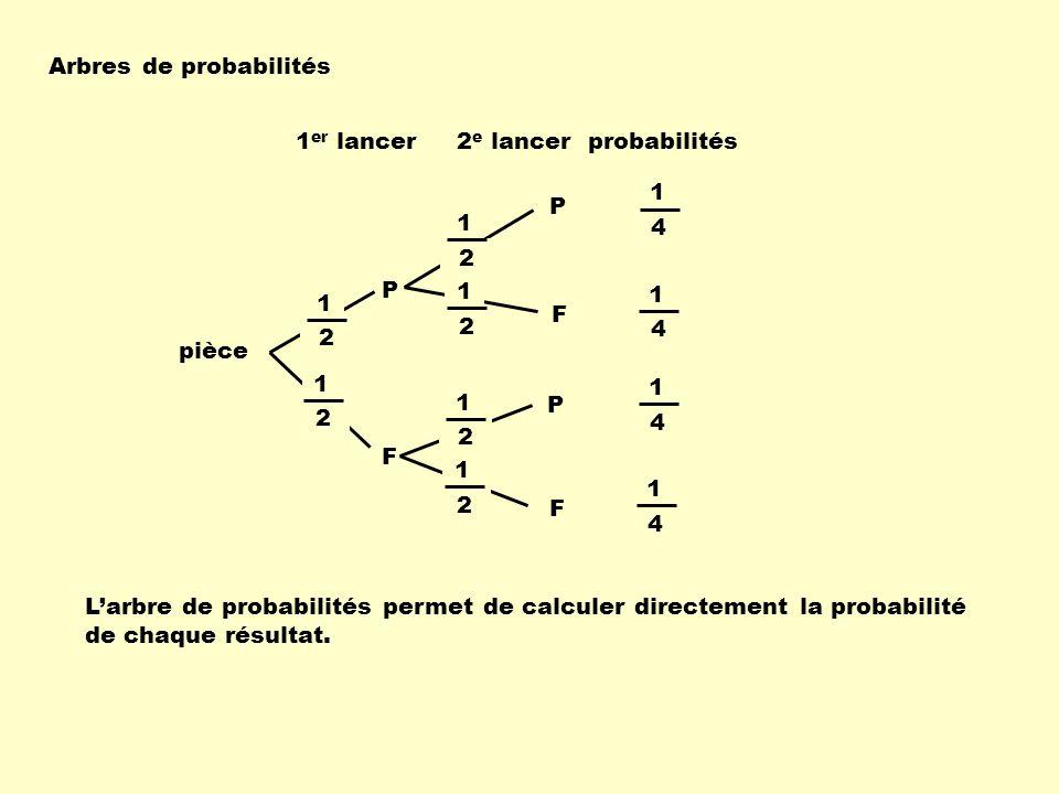 Arbres de probabilités pièce 1 er lancer2 e lancer P F F P 1 2 1 2 1 2 1 2 P F 1 2 1 2 1 4 1 4 1 4 1 4 probabilités Larbre de probabilités permet de c