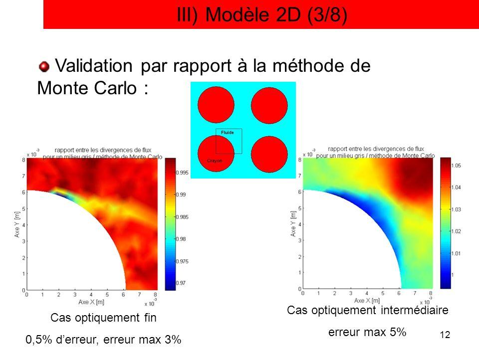 12 III) Modèle 2D (3/8) Validation par rapport à la méthode de Monte Carlo : Cas optiquement fin 0,5% derreur, erreur max 3% Cas optiquement intermédi